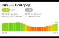 Индекс самоизоляции в Нижнем Новгороде будет теперь рассчитываться по иной методике